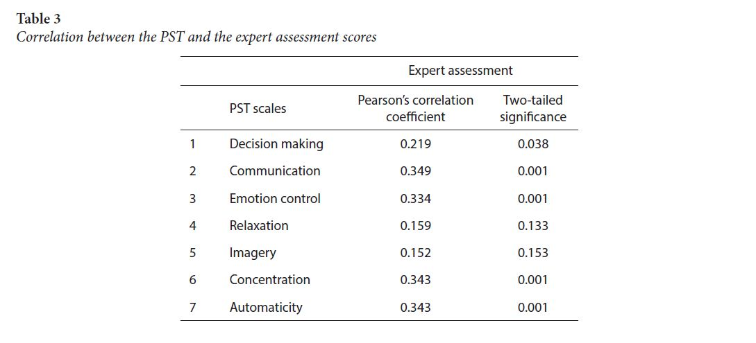 Correlation between the PST and the expert assessment scores